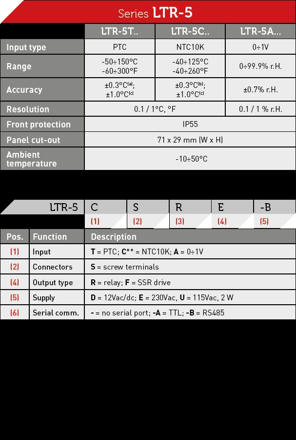 LTR-5 | Lae Electronic